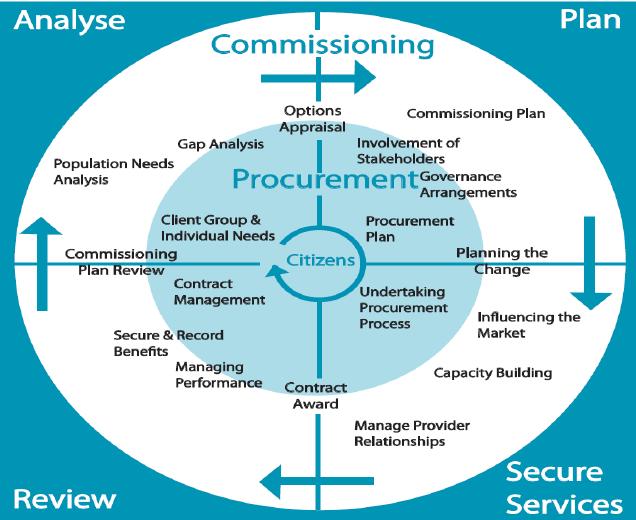commissioning framework